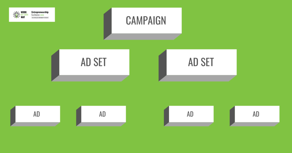 Facebook Ad Campaign explained