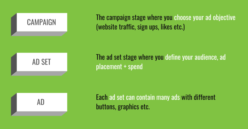 Facebook Ads campaign structure explainer
